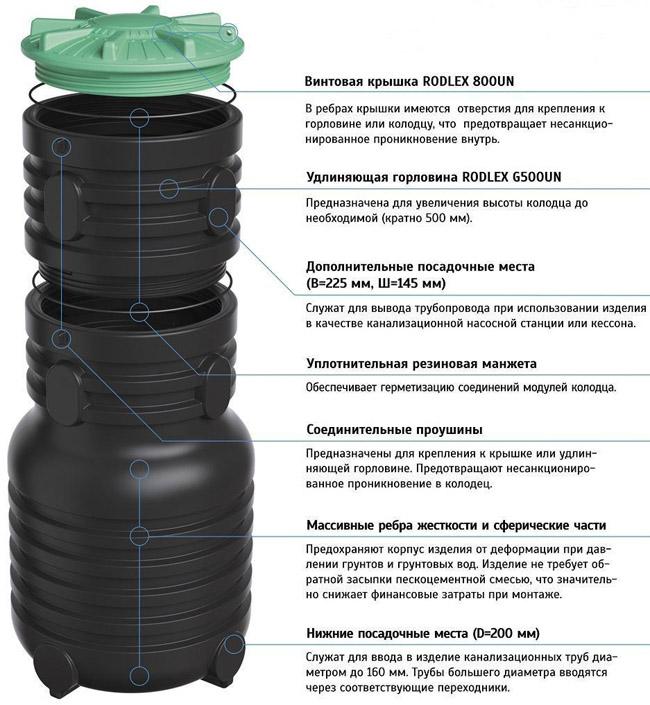 Технические характеристики колодцев Rodlex KDU